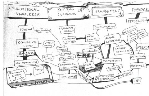 A visual depiction of how knowledge is organised into interlinking schema